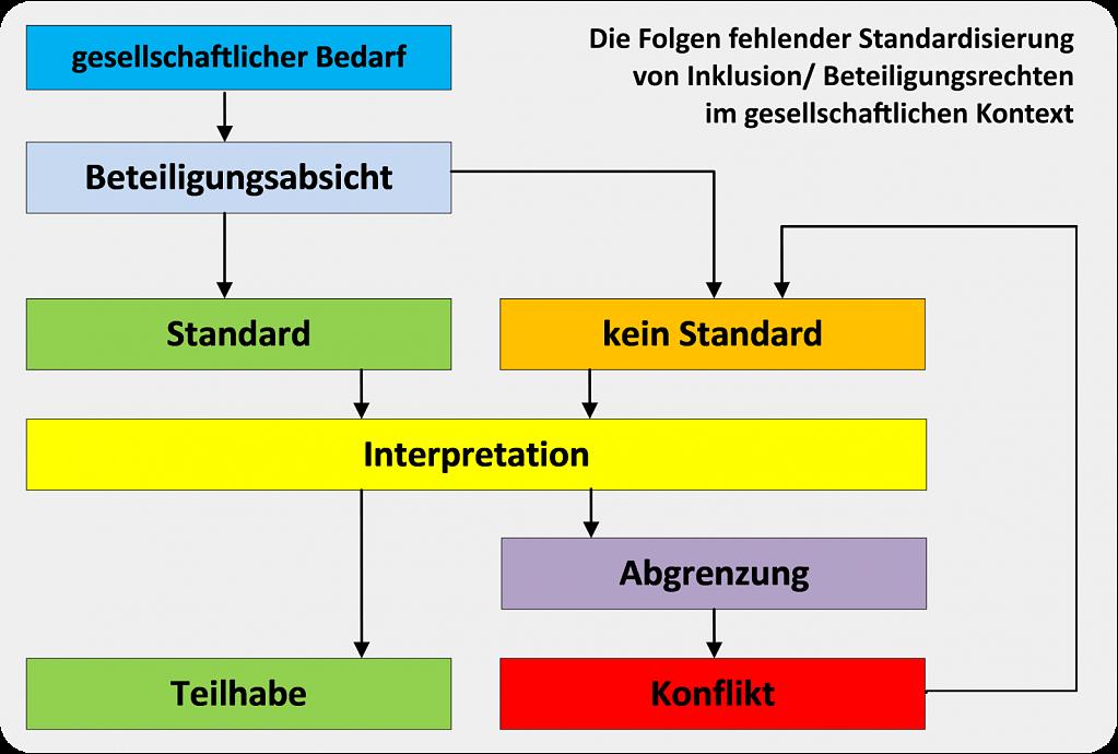 Standardisierung-V2.png